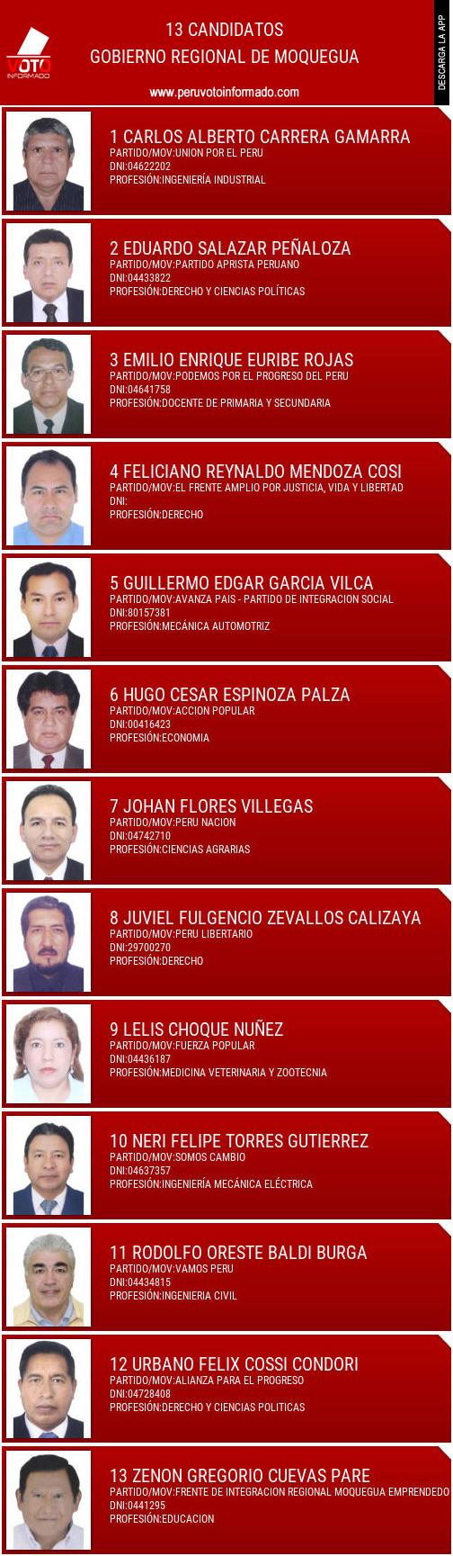 Gobierno regional de MOQUEGUA